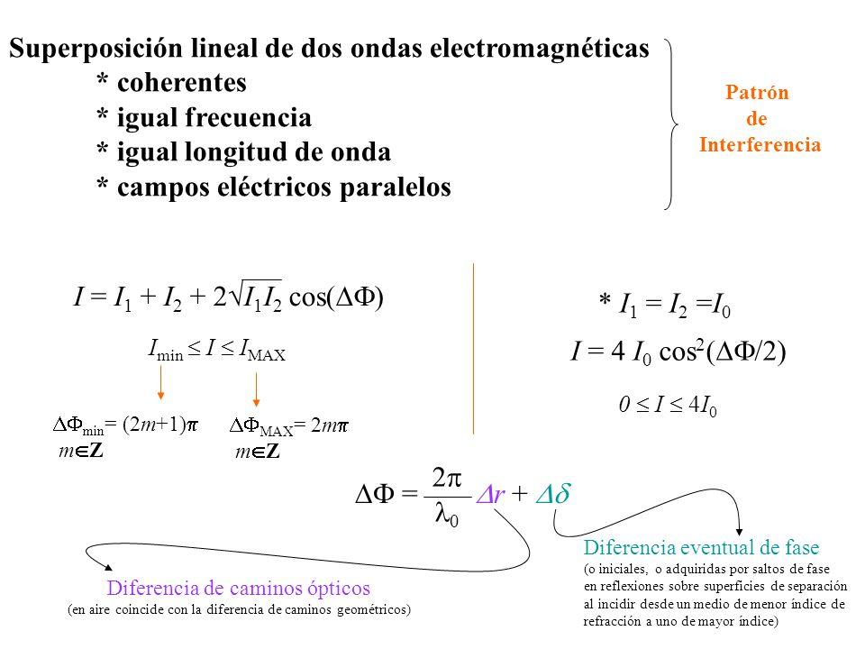 Superposición lineal de dos ondas electromagnéticas * coherentes * igual frecuencia * igual longitud de onda * campos eléctricos paralelos I = I 1 + I 2 + 2I 1 I 2 cos( ) I min I I MAX Patrón de Interferencia min = (2m+1) m Z MAX = 2m m Z * I 1 = I 2 =I 0 I = 4 I 0 cos 2 ( /2) 0 I 4I 0 = r + 2 0 Diferencia de caminos ópticos (en aire coincide con la diferencia de caminos geométricos) Diferencia eventual de fase (o iniciales, o adquiridas por saltos de fase en reflexiones sobre superficies de separación al incidir desde un medio de menor índice de refracción a uno de mayor índice)