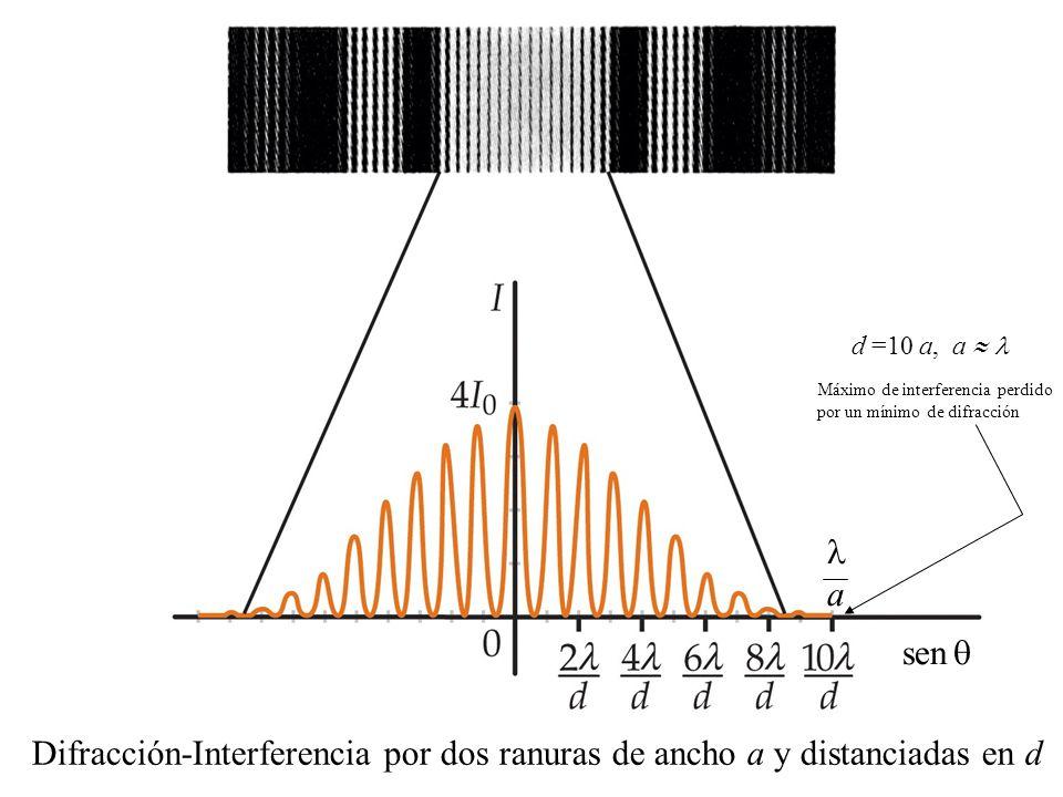 Difracción-Interferencia por dos ranuras de ancho a y distanciadas en d sen d =10 a, a Máximo de interferencia perdido por un mínimo de difracción a