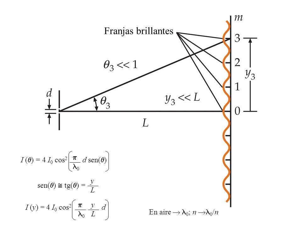 Franjas brillantes I ( ) = 4 I 0 cos 2 d sen( ) 0 sen( ) tg( ) = yLyL I (y) = 4 I 0 cos 2 d 0 yLyL En aire 0 ; n 0 /n