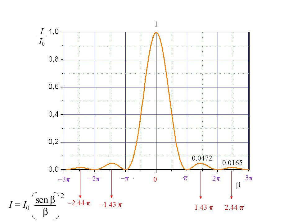= sen a I min =0 = p p=±1, ±2, ±3, … sen = p p=±1, ±2, ±3, … a I MAX Principal = I 0 = 0 sen = 0 Máximo principal mínimos I = I 0 sen 2 Máximo no principales p+ p=±1, ±2, ±3, … 1212 sen p+ p=±1, ±2, ±3, … a 1212 0.0472 I 0 0.0165 I 0 0.0038 I 0.