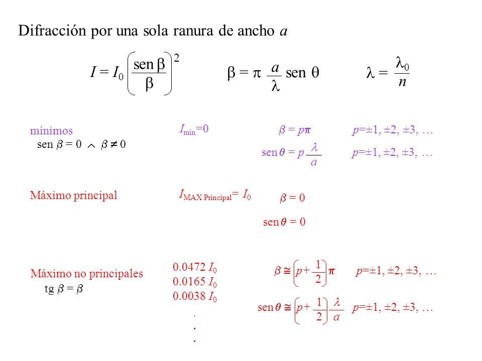 Interferencia-Difracción por dos ranuras de ancho a y distanciadas en d a a d = sen a I = I 0 sen 2 I = 4 I 0 cos 2 d sen( ) = 4 I 0 cos 2 = d sen Difracción en una ranura Interferencia en dos ranuras I = 4 I 0 cos 2 sen 2 InterferenciaDifracción a < d b = 0 n n d = a + b