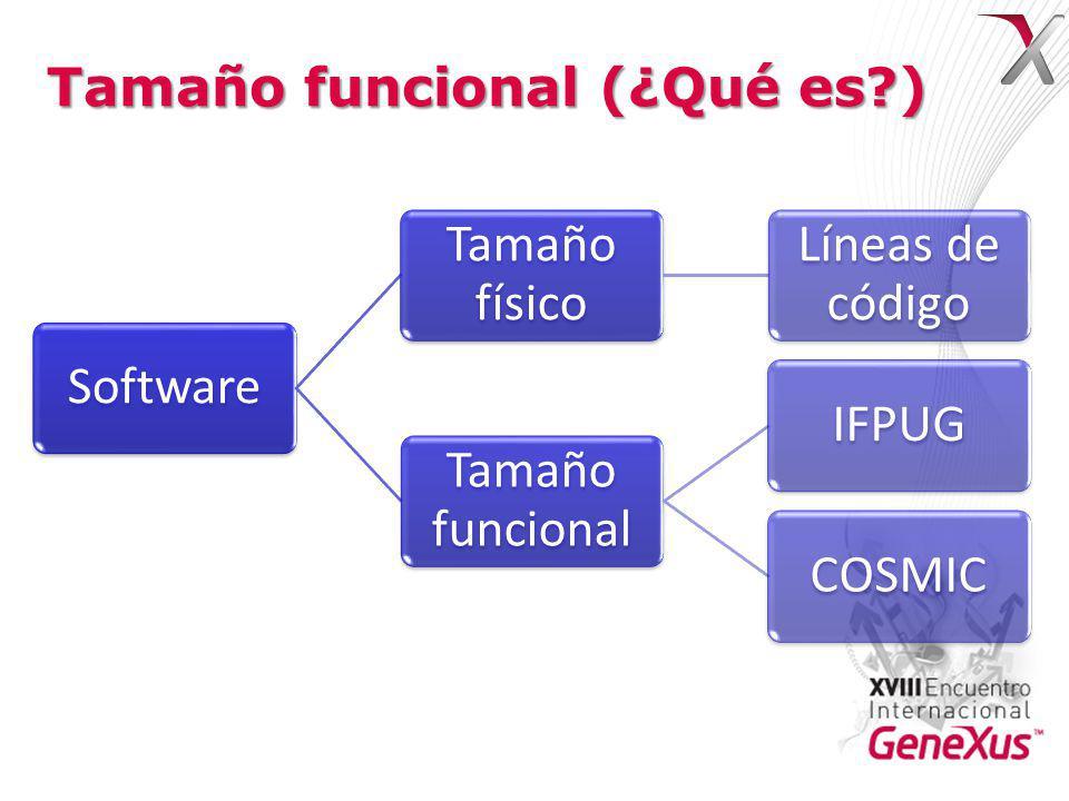 Tamaño funcional (¿Qué es?) Software Tamaño físico Líneas de código Tamaño funcional IFPUGCOSMIC