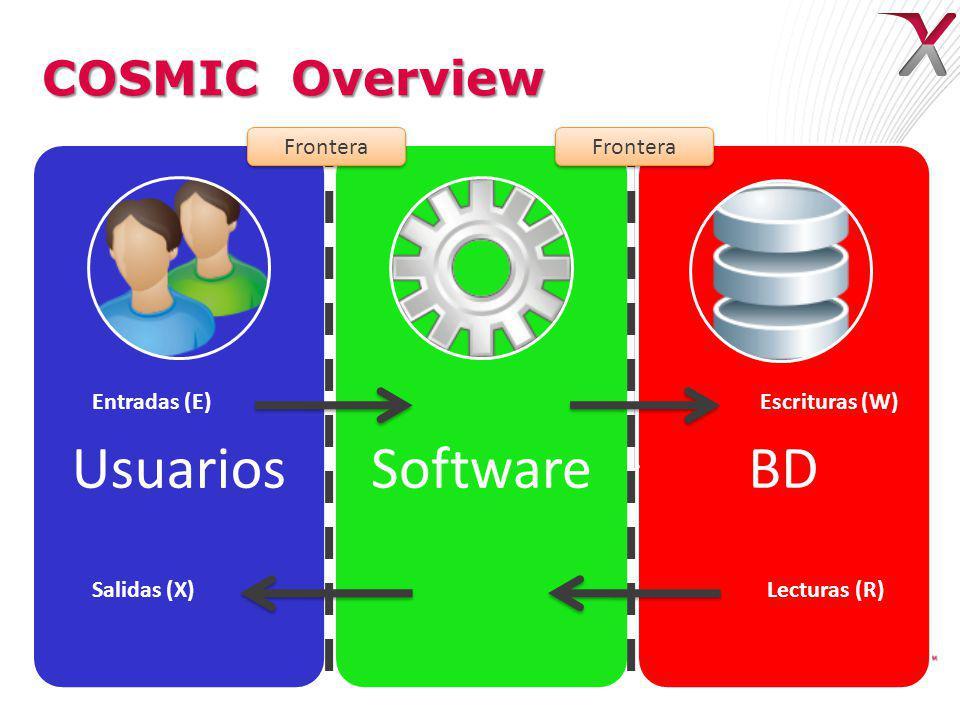 COSMIC Overview UsuariosSoftwareBD Entradas (E)Escrituras (W) Salidas (X)Lecturas (R) Frontera