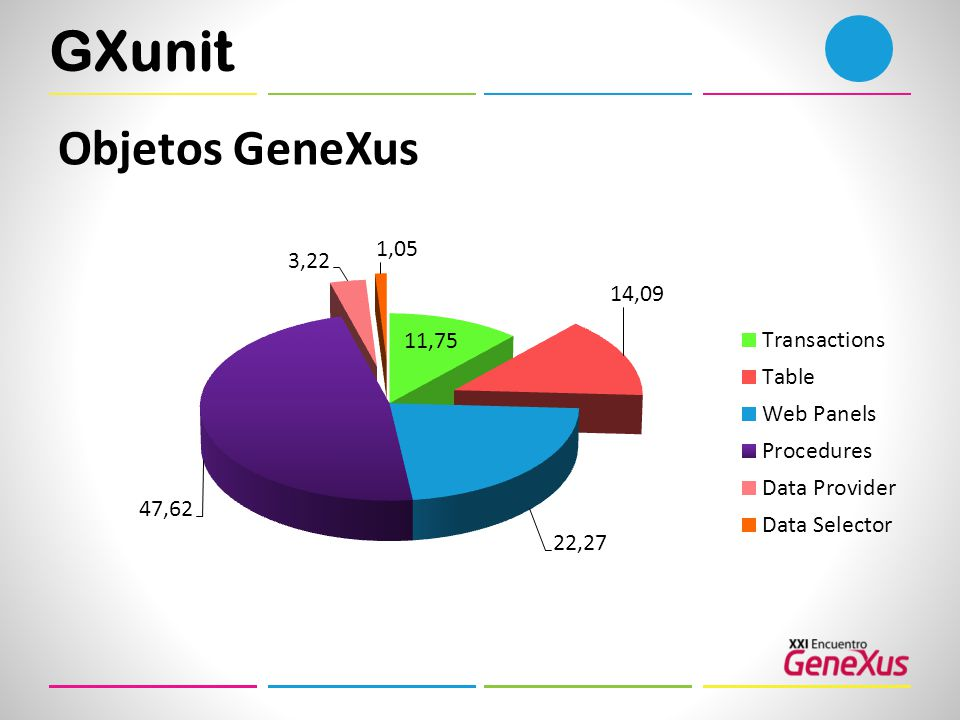 GXunit