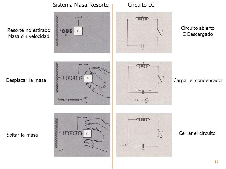 Resorte no estirado Masa sin velocidad Circuito abierto C Descargado Desplazar la masa Cargar el condensador Sistema Masa-ResorteCircuito LC Soltar la