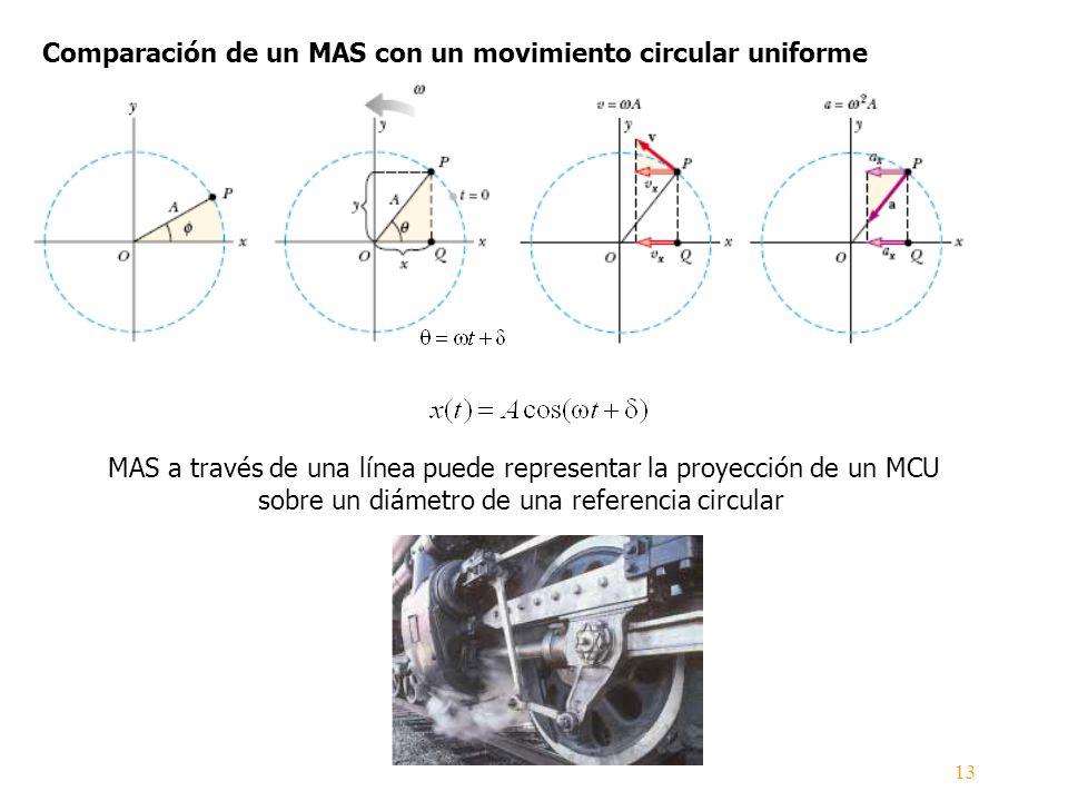 Comparación de un MAS con un movimiento circular uniforme MAS a través de una línea puede representar la proyección de un MCU sobre un diámetro de una