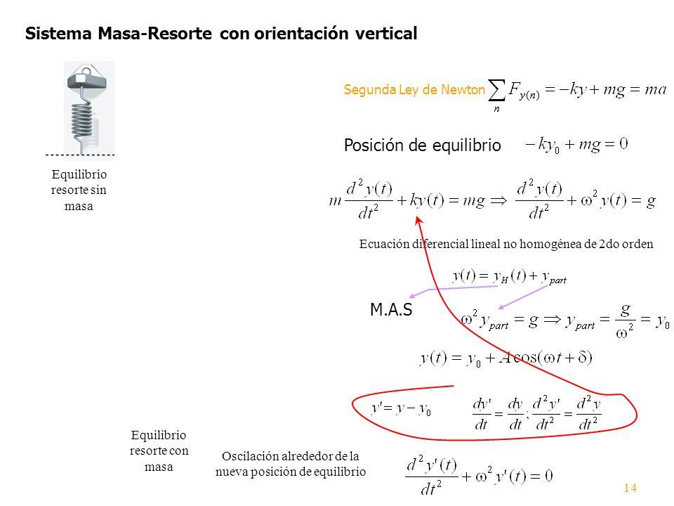 r Sistema Masa-Resorte con orientación vertical Equilibrio resorte sin masa Equilibrio resorte con masa Posición de equilibrio Segunda Ley de Newton E