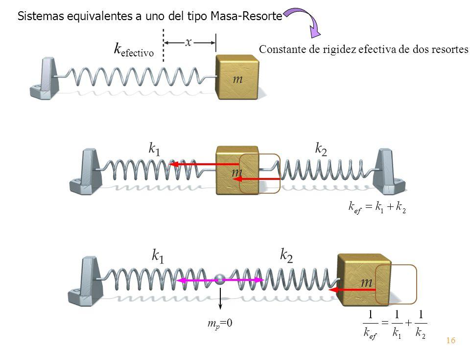 k efectivo Sistemas equivalentes a uno del tipo Masa-Resorte Constante de rigidez efectiva de dos resortes m p =0 16