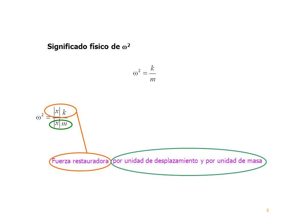 Fuerza restauradora Significado físico de 2 por unidad de desplazamiento y por unidad de masa 4