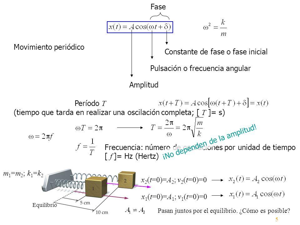 Amplitud Pulsación o frecuencia angular Constante de fase o fase inicial Fase Movimiento periódico Frecuencia: número de oscilaciones por unidad de ti