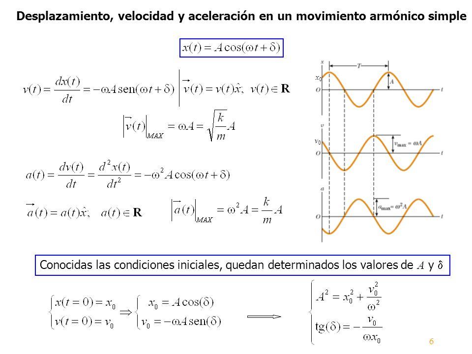 Conocidas las condiciones iniciales, quedan determinados los valores de A y Desplazamiento, velocidad y aceleración en un movimiento armónico simple 6