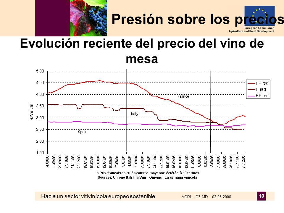 Hacia un sector vitivinícola europeo sostenible AGRI – C3 MD 02.06.2006 10 Evolución reciente del precio del vino de mesa Presión sobre los precios