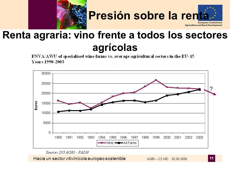 Hacia un sector vitivinícola europeo sostenible AGRI – C3 MD 02.06.2006 11 Renta agraria: vino frente a todos los sectores agrícolas Presión sobre la
