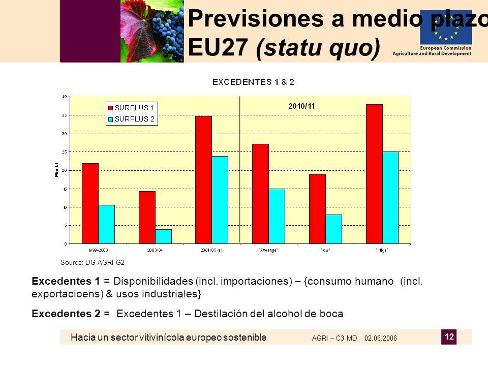 Hacia un sector vitivinícola europeo sostenible AGRI – C3 MD 02.06.2006 12 Excedentes 1 = Disponibilidades (incl. importaciones) – {consumo humano (in