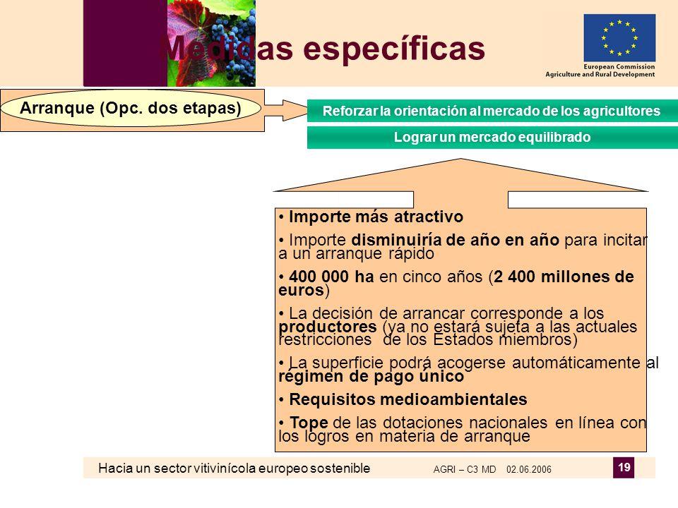 Hacia un sector vitivinícola europeo sostenible AGRI – C3 MD 02.06.2006 19 Medidas específicas Importe más atractivo Importe disminuiría de año en año para incitar a un arranque rápido 400 000 ha en cinco años (2 400 millones de euros) La decisión de arrancar corresponde a los productores (ya no estará sujeta a las actuales restricciones de los Estados miembros) La superficie podrá acogerse automáticamente al régimen de pago único Requisitos medioambientales Tope de las dotaciones nacionales en línea con los logros en materia de arranque Arranque (Opc.
