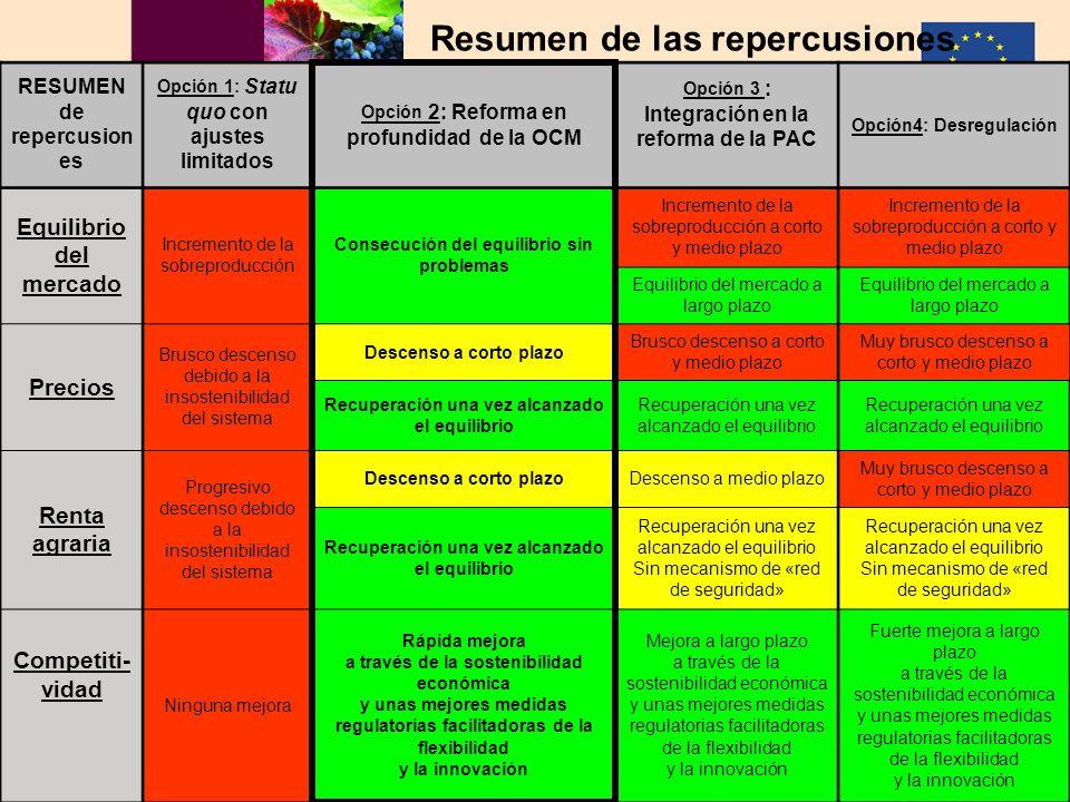 Hacia un sector vitivinícola europeo sostenible AGRI – C3 MD 02.06.2006 33 Resumen de las repercusiones +restrictionsin the useof sucrose+restrictions