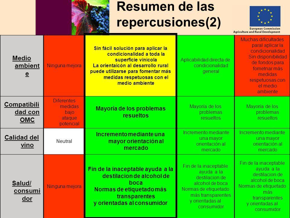 Hacia un sector vitivinícola europeo sostenible AGRI – C3 MD 02.06.2006 34 Resumen de las repercusiones(2) Medio ambient e Ninguna mejora Sin fácil so