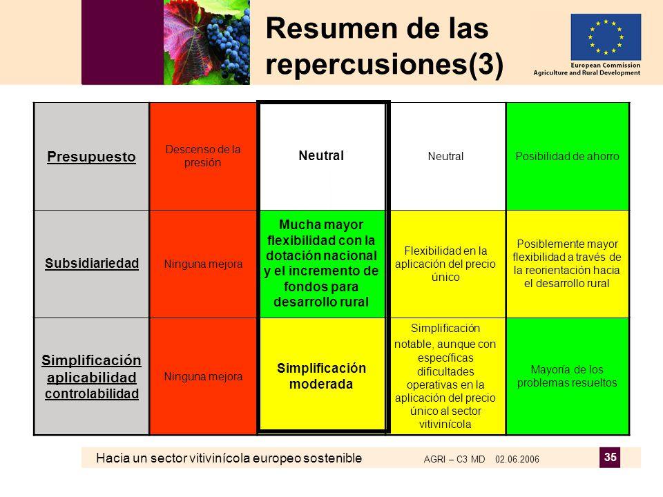 Hacia un sector vitivinícola europeo sostenible AGRI – C3 MD 02.06.2006 35 Resumen de las repercusiones(3) Presupuesto Descenso de la presión Neutral