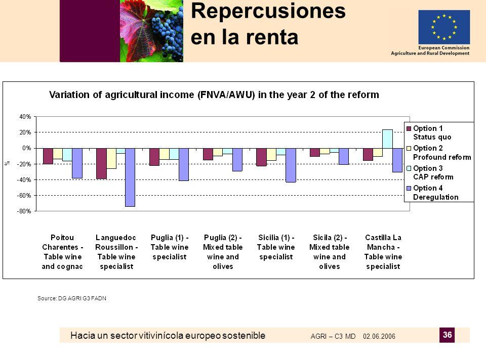 Hacia un sector vitivinícola europeo sostenible AGRI – C3 MD 02.06.2006 36 Repercusiones en la renta Source: DG AGRI G3 FADN