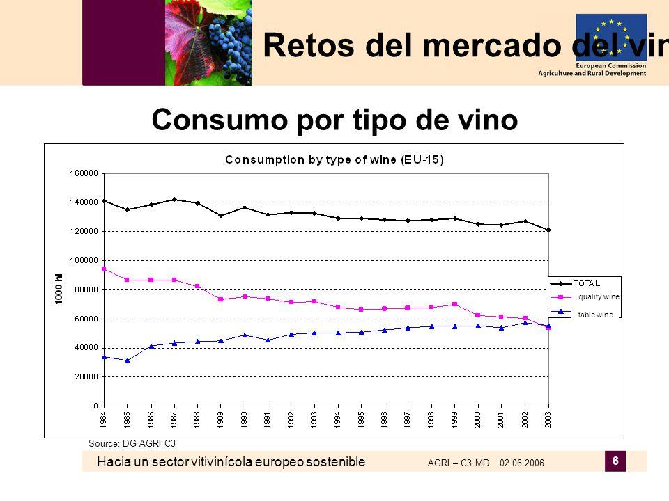 Hacia un sector vitivinícola europeo sostenible AGRI – C3 MD 02.06.2006 6 Consumo por tipo de vino Retos del mercado del vino Source: DG AGRI C3 quali