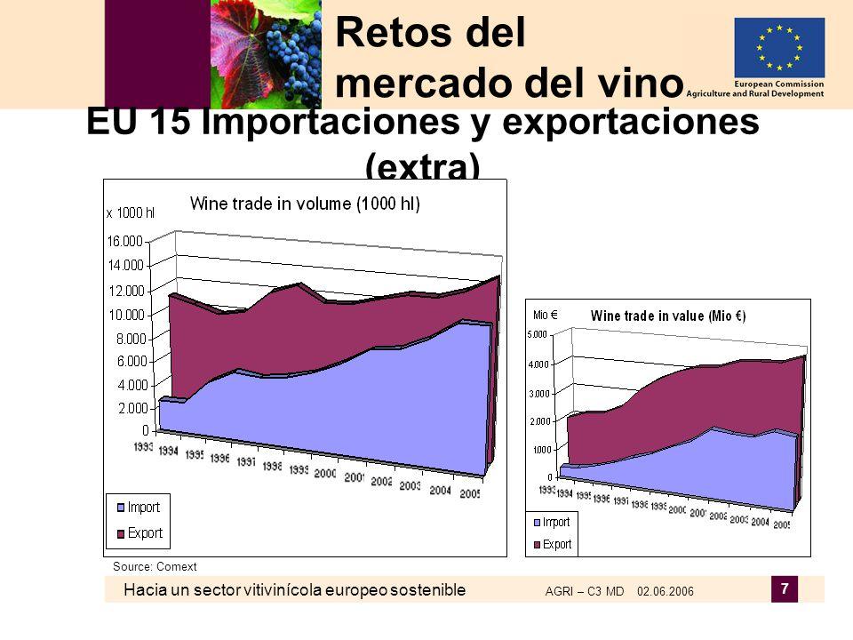Hacia un sector vitivinícola europeo sostenible AGRI – C3 MD 02.06.2006 7 EU 15 Importaciones y exportaciones (extra) Retos del mercado del vino Sourc