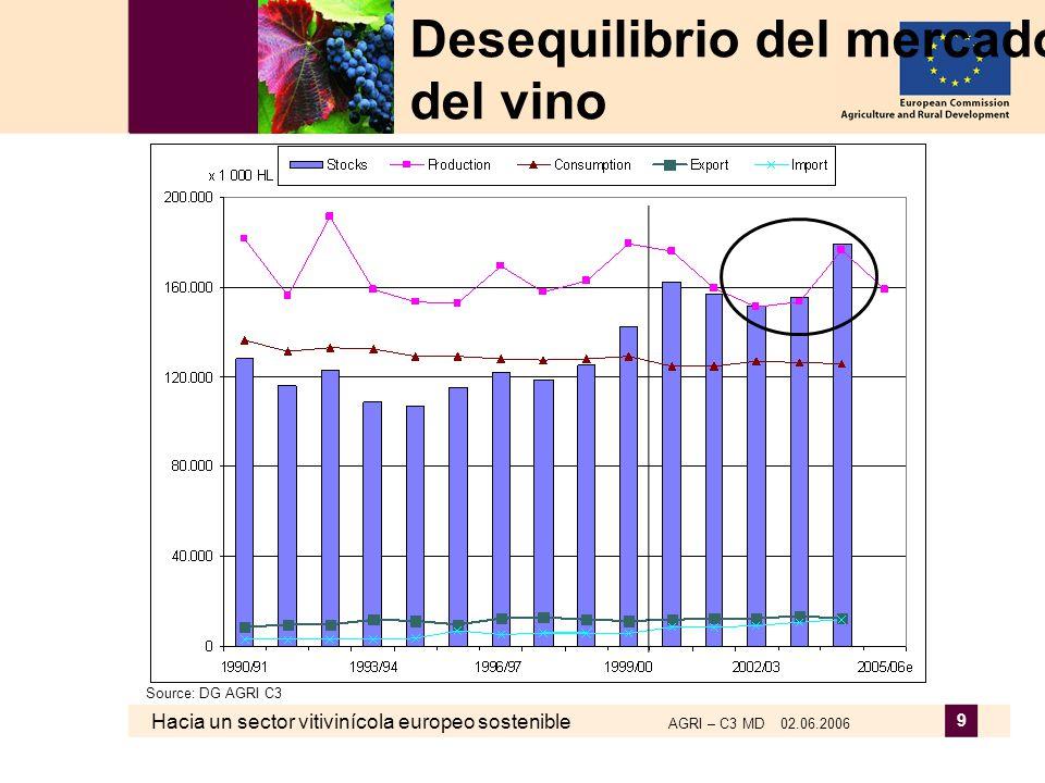 Hacia un sector vitivinícola europeo sostenible AGRI – C3 MD 02.06.2006 9 Desequilibrio del mercado del vino Source: DG AGRI C3
