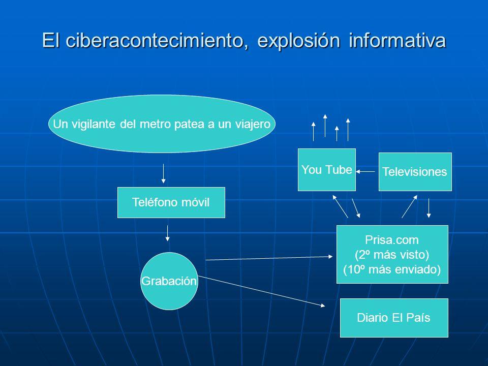 El ciberacontecimiento, explosión informativa Un vigilante del metro patea a un viajero Teléfono móvil Grabación Diario El País Prisa.com (2º más visto) (10º más enviado) You Tube Televisiones