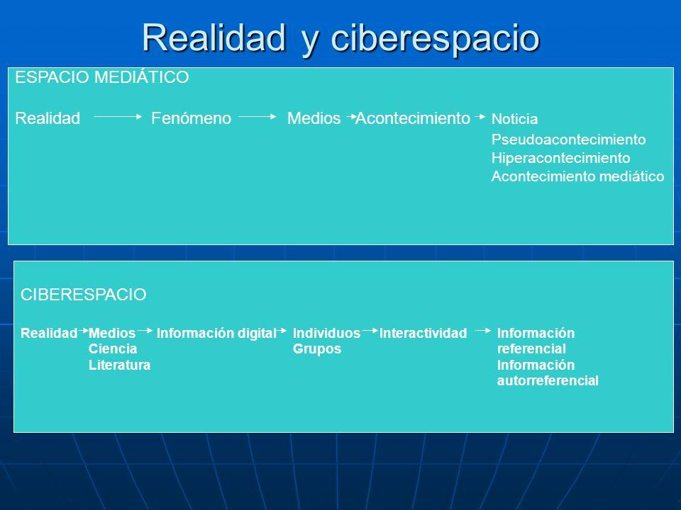 Realidad y ciberespacio ESPACIO MEDIÁTICO RealidadFenómenoMediosAcontecimiento Noticia Pseudoacontecimiento Hiperacontecimiento Acontecimiento mediático CIBERESPACIO Realidad MediosInformación digitalIndividuos InteractividadInformación CienciaGruposreferencial LiteraturaInformación autorreferencial