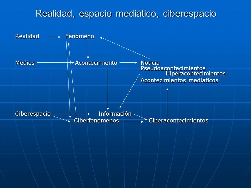 Realidad, espacio mediático, ciberespacio RealidadFenómeno Medios AcontecimientoNoticia Pseudoacontecimientos Hiperacontecimientos Acontecimientos mediáticos Ciberespacio Información Ciberfenómenos Ciberacontecimientos Ciberfenómenos Ciberacontecimientos