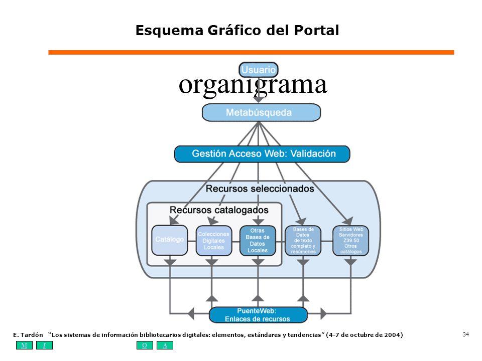 MIOA E. Tardón Los sistemas de información bibliotecarios digitales: elementos, estándares y tendencias (4-7 de octubre de 2004) 34 organigrama Esquem