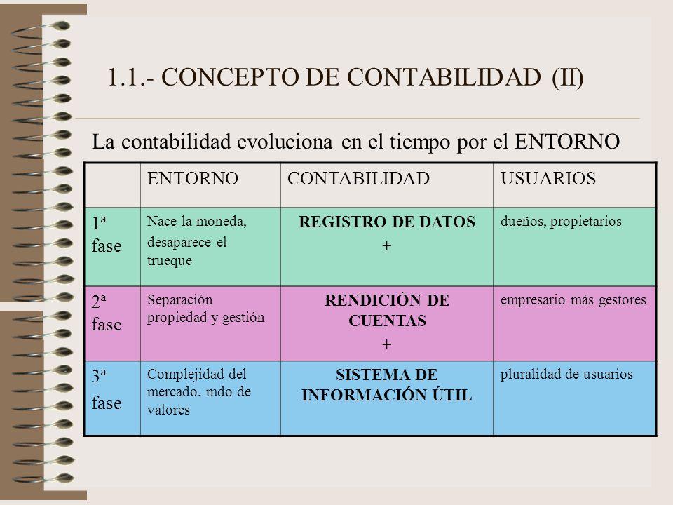1.1.- CONCEPTO DE CONTABILIDAD (II) La contabilidad evoluciona en el tiempo por el ENTORNO ENTORNOCONTABILIDADUSUARIOS 1ª fase Nace la moneda, desapar