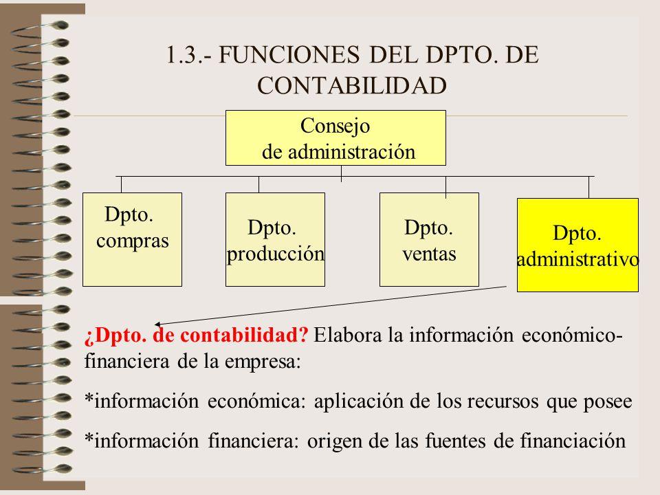 1.3.- FUNCIONES DEL DPTO. DE CONTABILIDAD Consejo de administración Dpto. compras Dpto. producción Dpto. ventas Dpto. administrativo ¿Dpto. de contabi