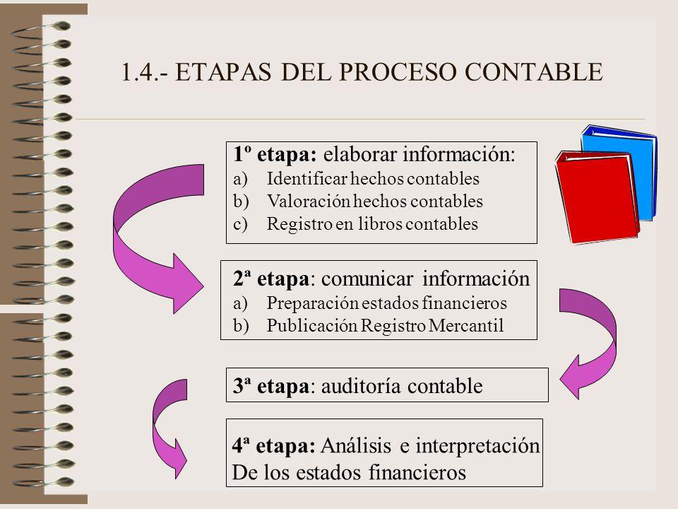 1.4.- ETAPAS DEL PROCESO CONTABLE 1º etapa: elaborar información: a)Identificar hechos contables b)Valoración hechos contables c)Registro en libros co