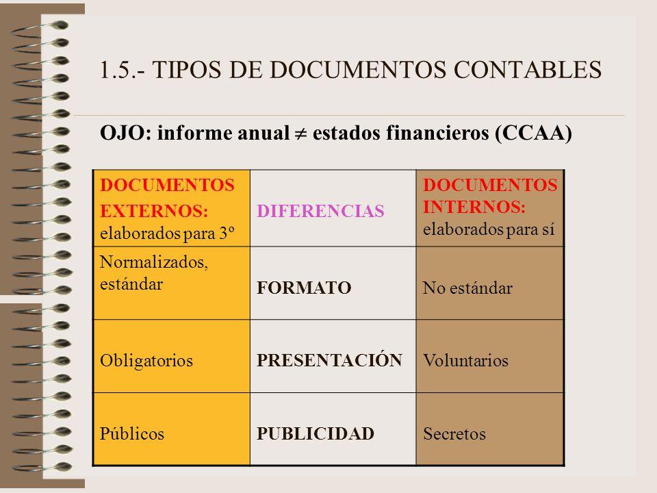 1.5.- TIPOS DE DOCUMENTOS CONTABLES OJO: informe anual estados financieros (CCAA) DOCUMENTOS EXTERNOS: elaborados para 3º DIFERENCIAS DOCUMENTOS INTER