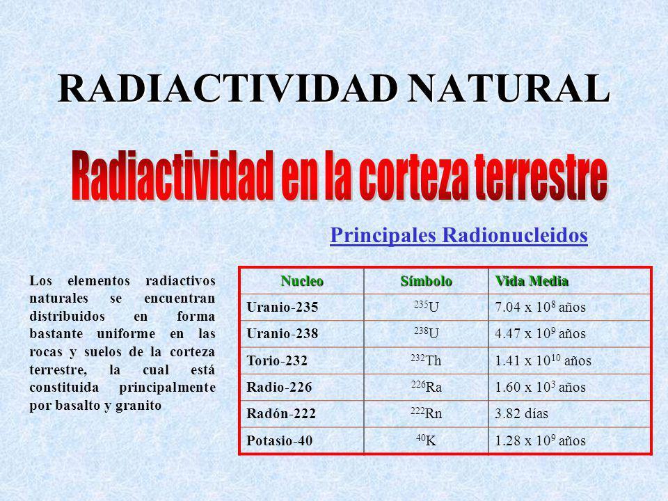 Los elementos radiactivos naturales se encuentran distribuidos en forma bastante uniforme en las rocas y suelos de la corteza terrestre, la cual está constituida principalmente por basalto y granitoNucleoSímbolo Vida Media Uranio-235 235 U7.04 x 10 8 años Uranio-238 238 U4.47 x 10 9 años Torio-232 232 Th1.41 x 10 10 años Radio-226 226 Ra1.60 x 10 3 años Radón-222 222 Rn3.82 días Potasio-40 40 K1.28 x 10 9 años Principales Radionucleidos
