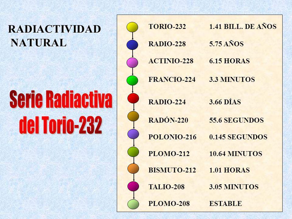 RADIACTIVIDAD NATURAL TORIO-2321.41 BILL. DE AÑOS RADIO-2285.75 AÑOS ACTINIO-2286.15 HORAS FRANCIO-2243.3 MINUTOS RADIO-2243.66 DÍAS RADÓN-22055.6 SEG