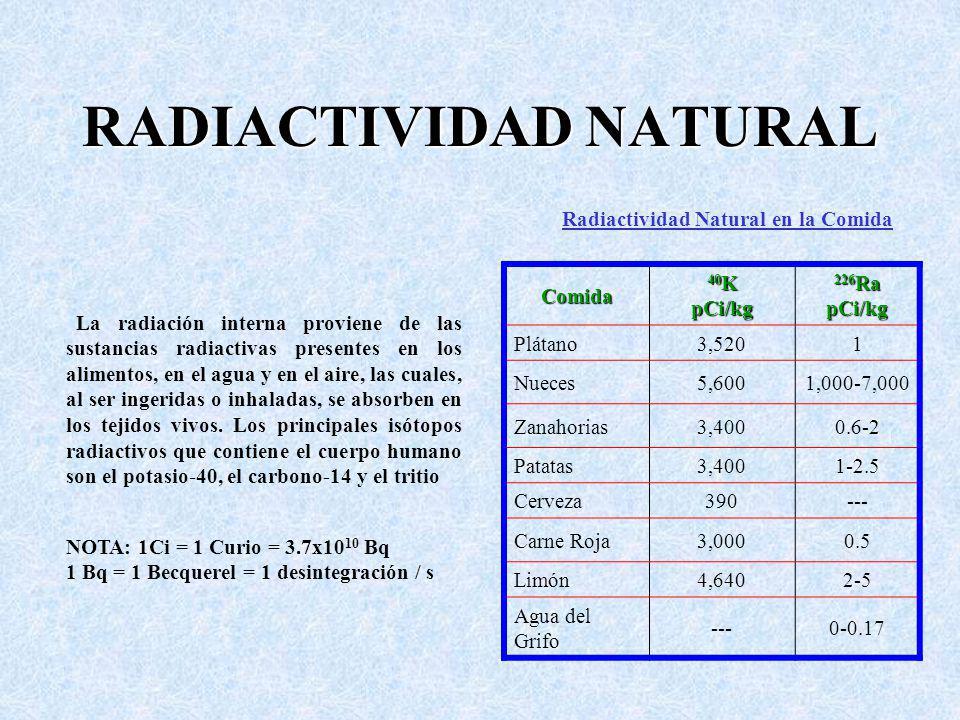 RADIACTIVIDAD NATURAL Comida 40 K pCi/kg 226 Ra pCi/kg Plátano3,5201 Nueces5,6001,000-7,000 Zanahorias3,4000.6-2 Patatas3,4001-2.5 Cerveza390--- Carne Roja3,0000.5 Limón4,6402-5 Agua del Grifo ---0-0.17 La radiación interna proviene de las sustancias radiactivas presentes en los alimentos, en el agua y en el aire, las cuales, al ser ingeridas o inhaladas, se absorben en los tejidos vivos.