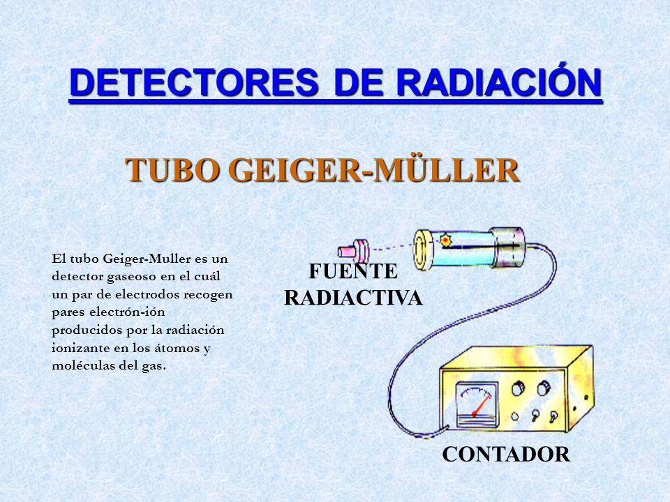 CONTADOR FUENTE RADIACTIVA El tubo Geiger-Muller es un detector gaseoso en el cuál un par de electrodos recogen pares electrón-ión producidos por la r