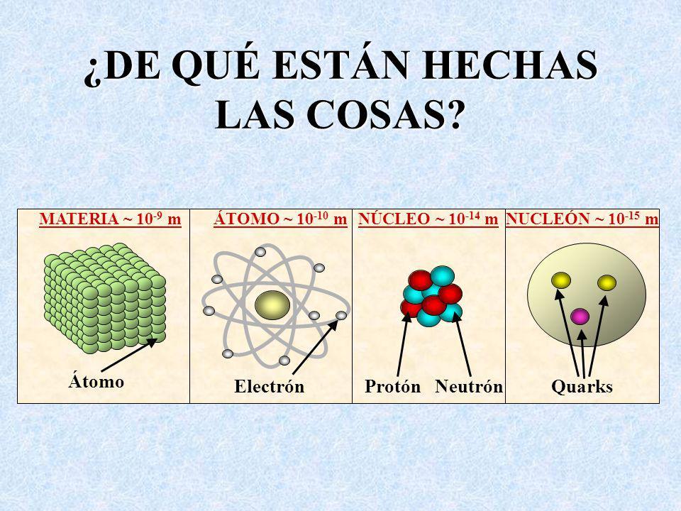 ¿DE QUÉ ESTÁN HECHAS LAS COSAS? QuarksNeutrónElectrón MATERIA ~ 10 -9 mÁTOMO ~ 10 -10 mNÚCLEO ~ 10 -14 mNUCLEÓN ~ 10 -15 m Protón Átomo