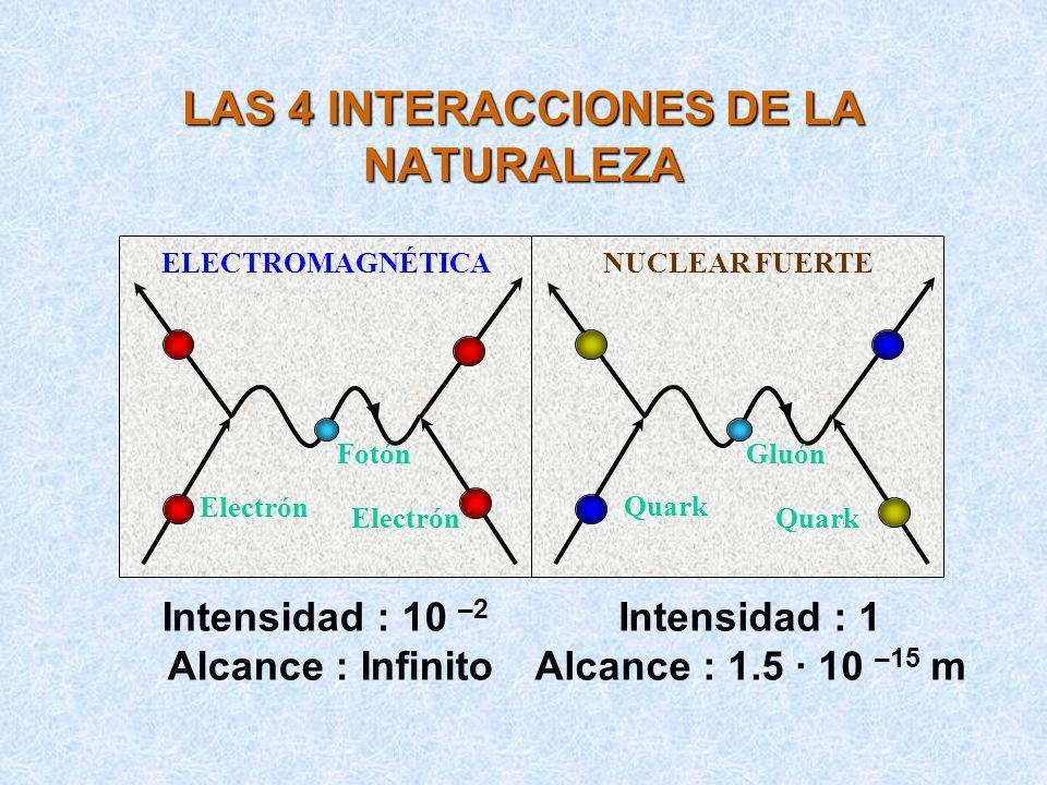 LAS 4 INTERACCIONES DE LA NATURALEZA Electrón ELECTROMAGNÉTICA Fotón Electrón Quark NUCLEAR FUERTE Gluón Quark Intensidad : 1 Alcance : 1.5 · 10 –15 m