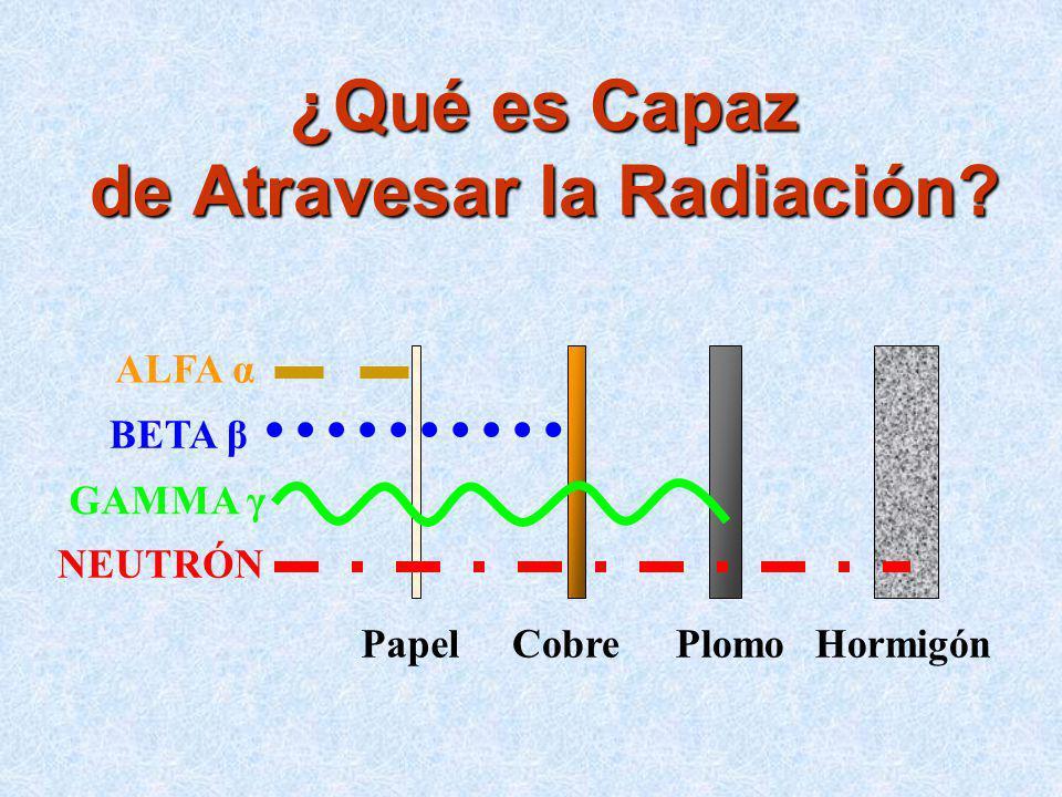 ¿Qué es Capaz de Atravesar la Radiación? ALFA α BETA β GAMMA γ NEUTRÓN PapelCobreHormigónPlomo