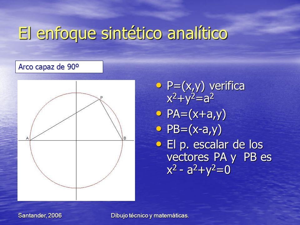 Santander, 2006Dibujo técnico y matemáticas. El enfoque sintético analítico P=(x,y) verifica x 2 +y 2 =a 2 P=(x,y) verifica x 2 +y 2 =a 2 PA=(x+a,y) P