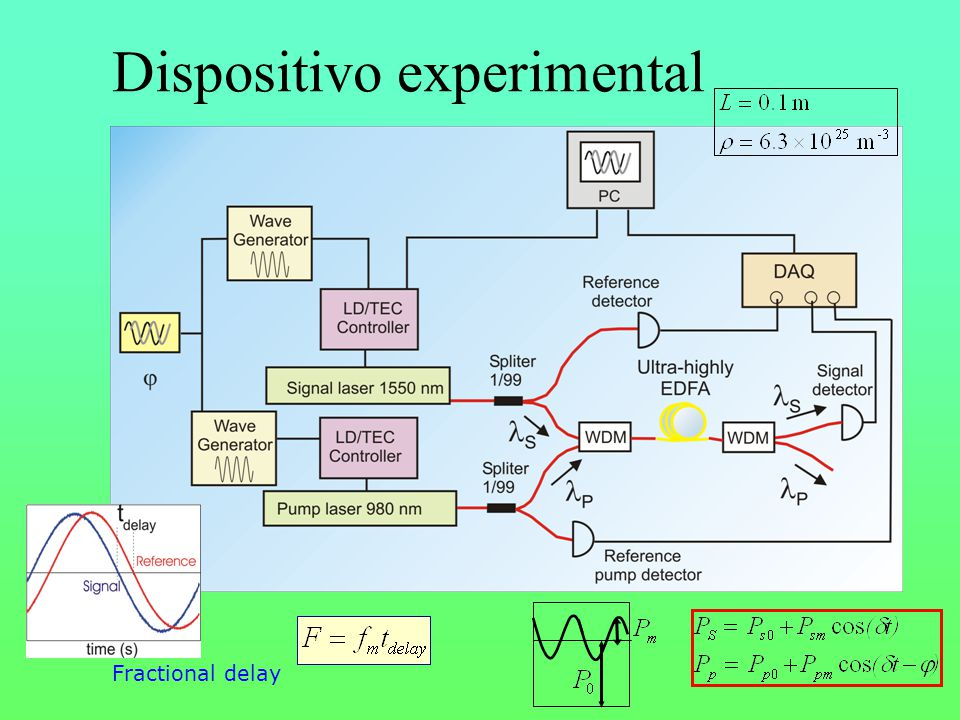 Dispositivo experimental Fractional delay