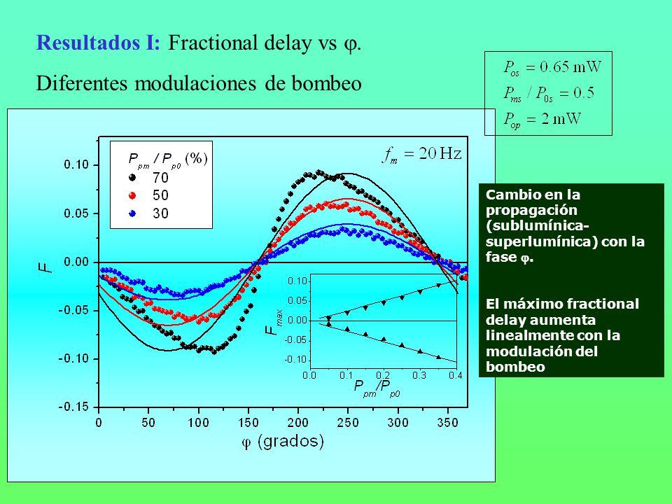 Cambio en la propagación (sublumínica- superlumínica) con la fase. El máximo fractional delay aumenta linealmente con la modulación del bombeo Resulta