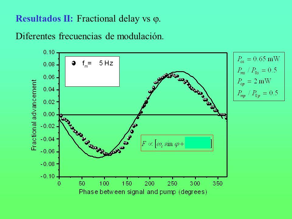 Resultados II: Fractional delay vs. Diferentes frecuencias de modulación.
