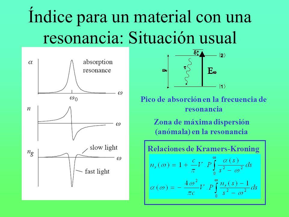 Pico de absorción en la frecuencia de resonancia Índice para un material con una resonancia: Situación usual Zona de máxima dispersión (anómala) en la