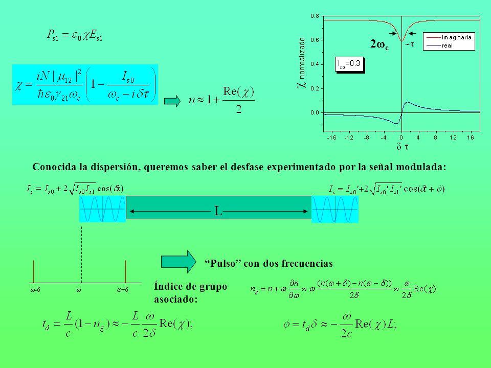 L Conocida la dispersión, queremos saber el desfase experimentado por la señal modulada: - + Pulso con dos frecuencias Índice de grupo asociado: 2 c