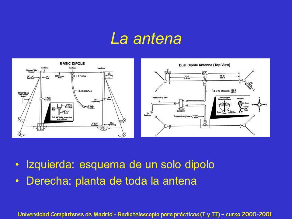 Universidad Complutense de Madrid - Radiotelescopio para prácticas (I y II) – curso 2000-2001 La antena Izquierda: esquema de un solo dipolo Derecha: