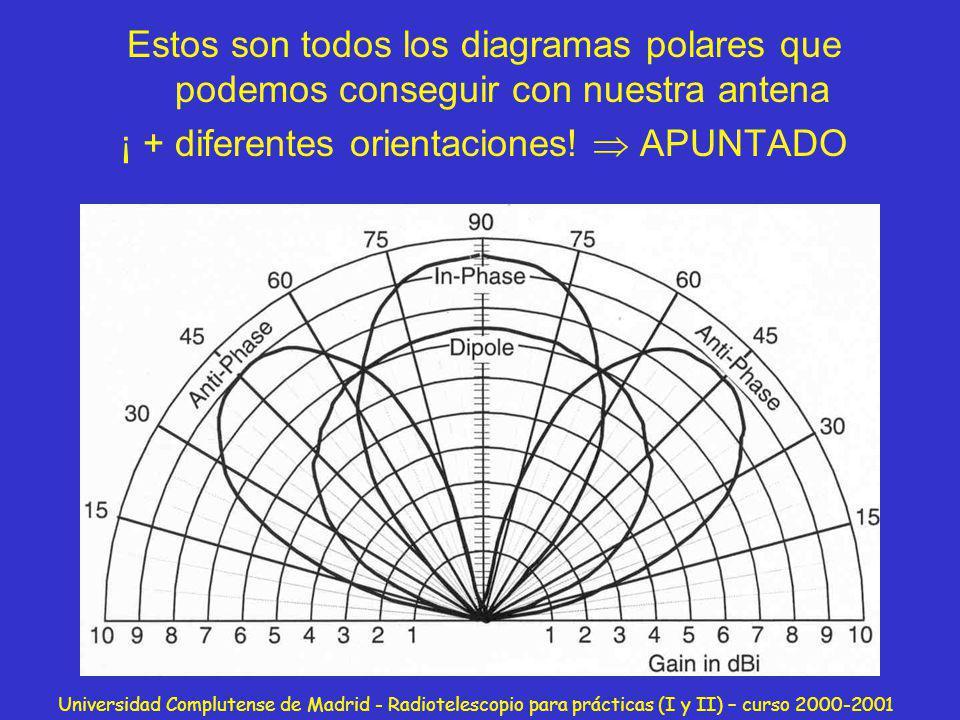 Universidad Complutense de Madrid - Radiotelescopio para prácticas (I y II) – curso 2000-2001 Estos son todos los diagramas polares que podemos conseg