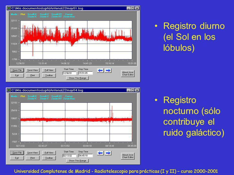 Universidad Complutense de Madrid - Radiotelescopio para prácticas (I y II) – curso 2000-2001 Registro diurno (el Sol en los lóbulos) Registro nocturn